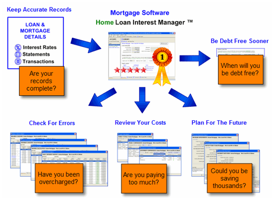 Mortgage Audit Software - Track, Audit, Summarise, Plan, Repay